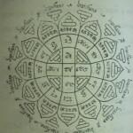 Yant MOngkut Pra Putta Jao - Buddhas Crown Yantra